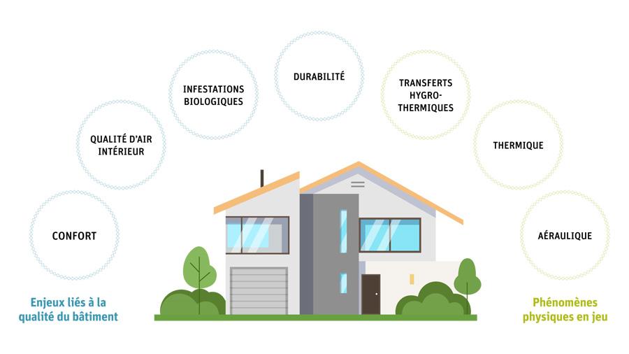 Maîtrisez les risques liés à l'humidité dans les bâtiments avec le CSTB