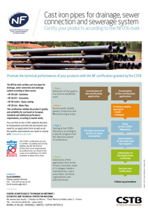Cast iron pipes for drainage, sewer connection and sewerage system